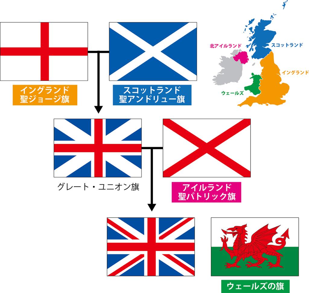 イギスの国旗の変遷