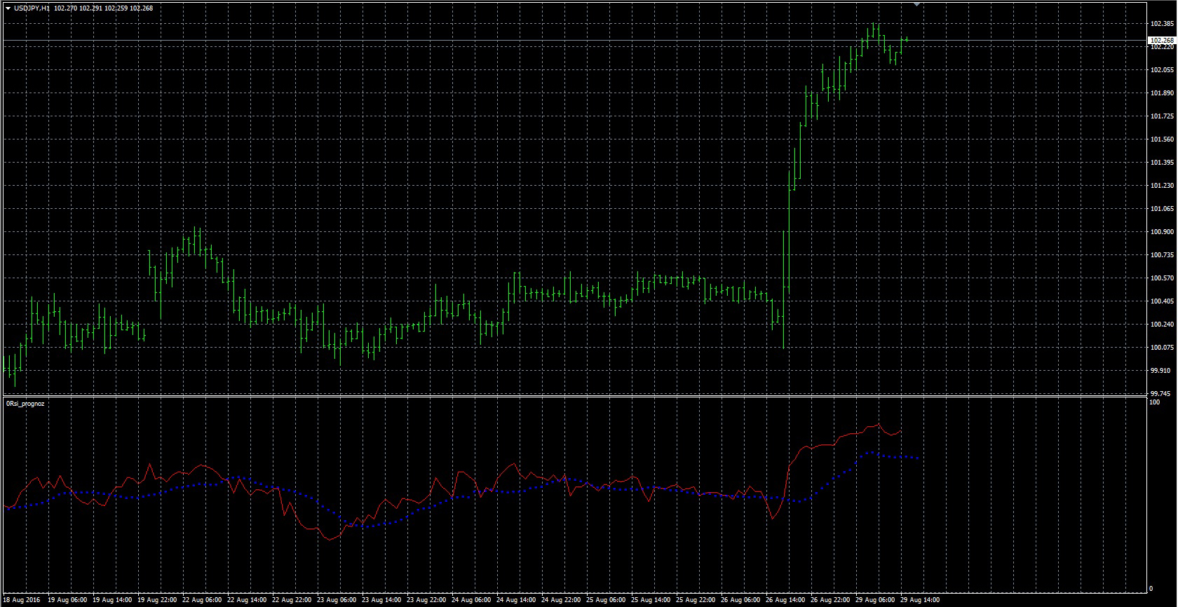 FX with MT4 [MT4 Indicator lists 0-9]