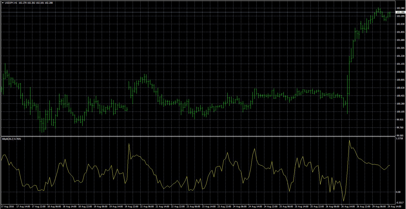 Custom bollinger bands indicator 4