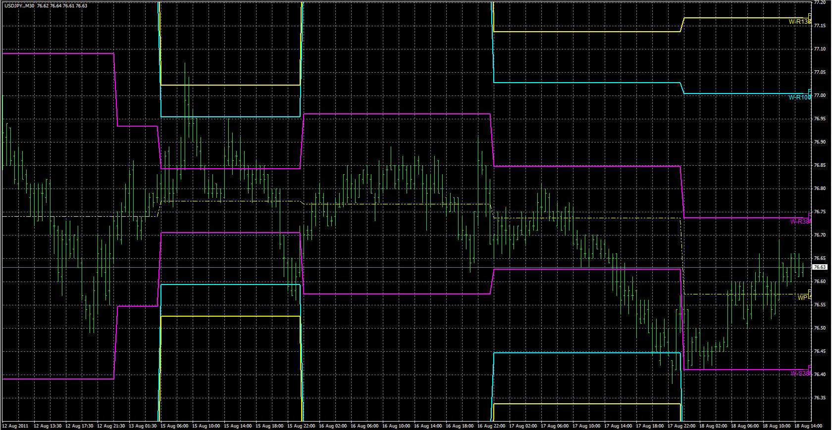 FX with MT4 [MT4 Indicator lists D]