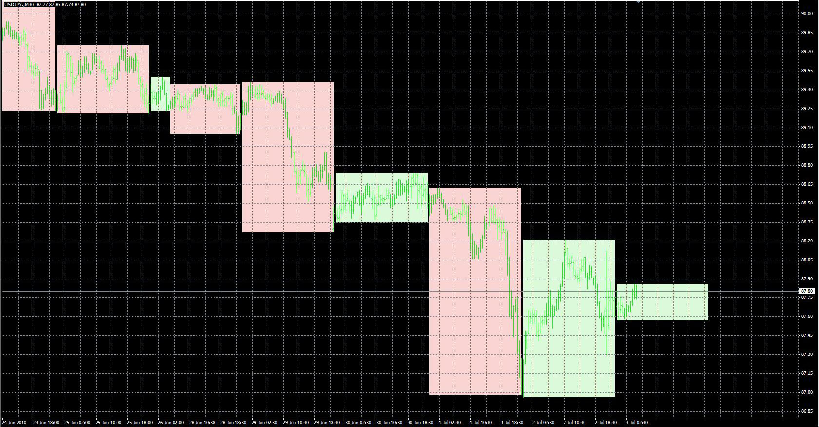FX with MT4 [MT4 Indicator lists G]