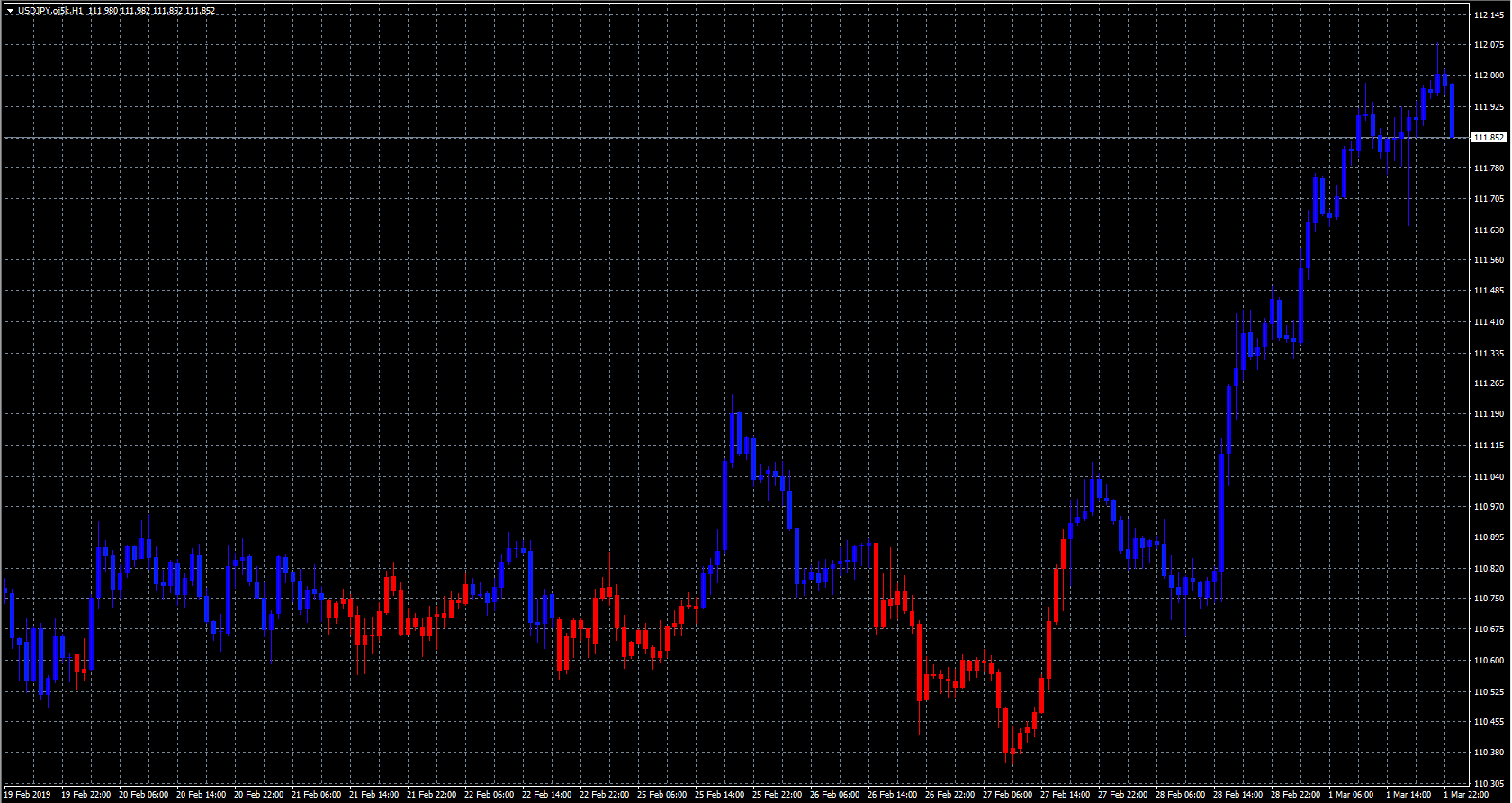 FX with MT4 [MT4 Indicator lists M]
