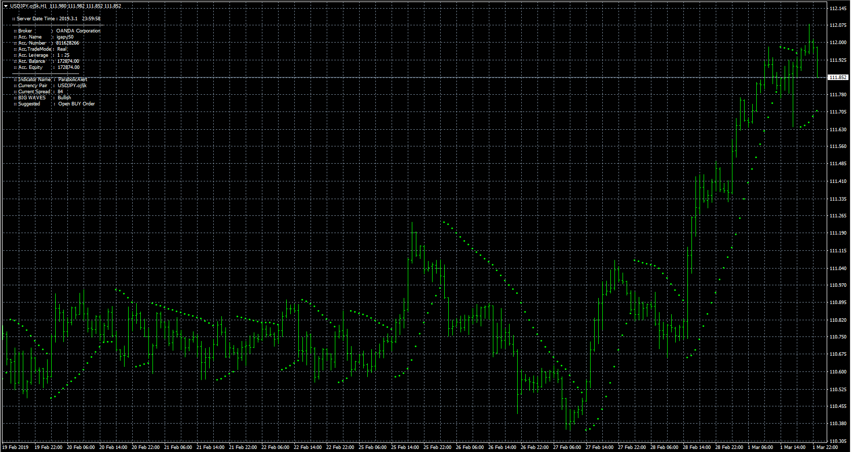 FX with MT4 [MT4 Indicator lists P]
