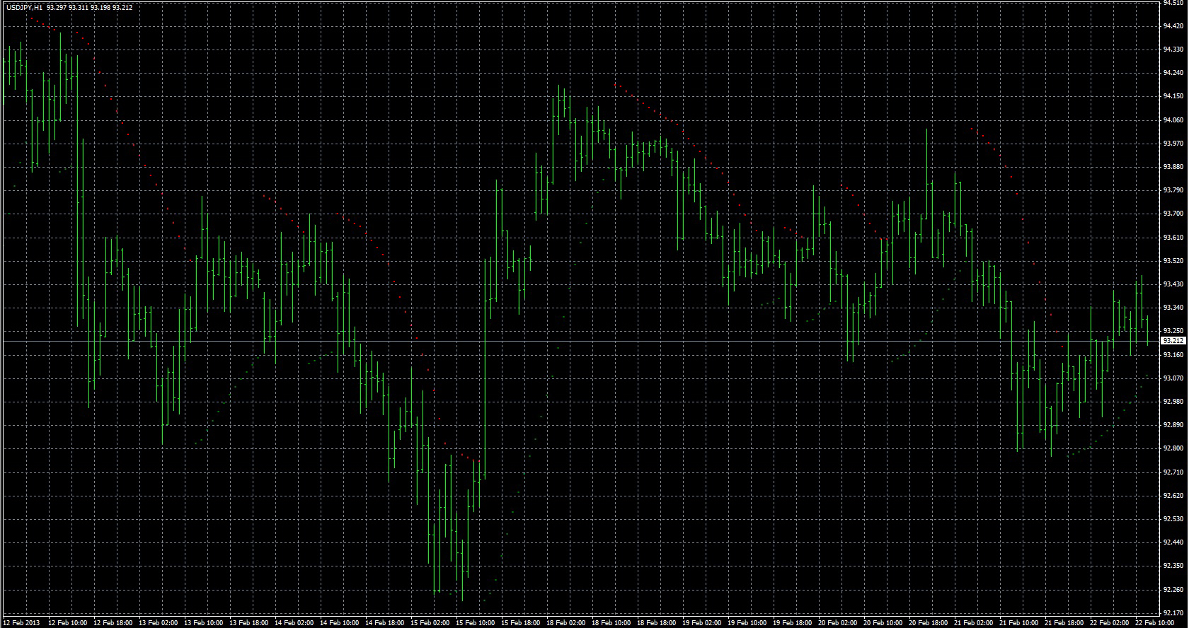 FX with MT4 [MT4 Indicator lists S]