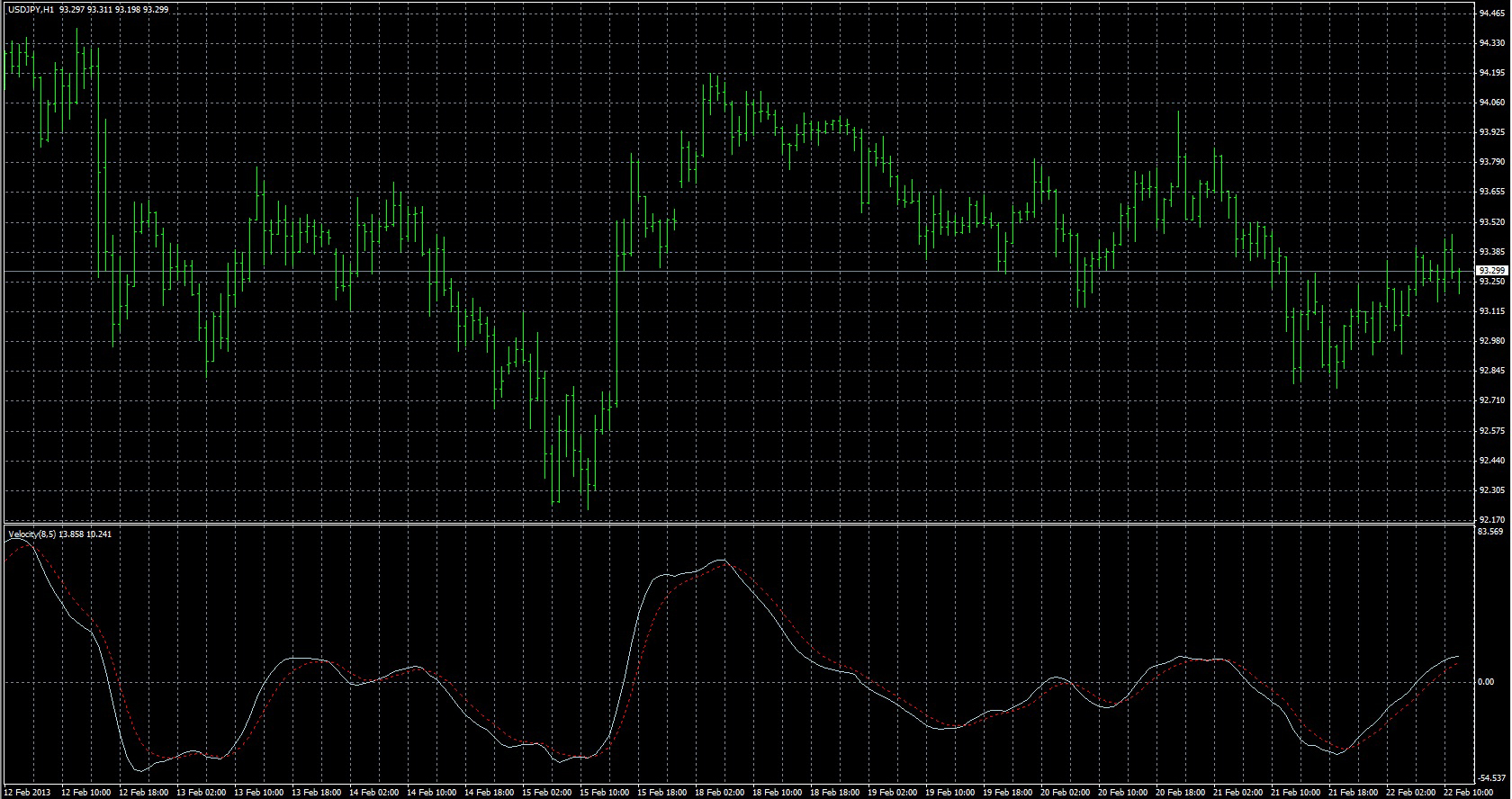 FX with MT4 [MT4 Indicator lists V]