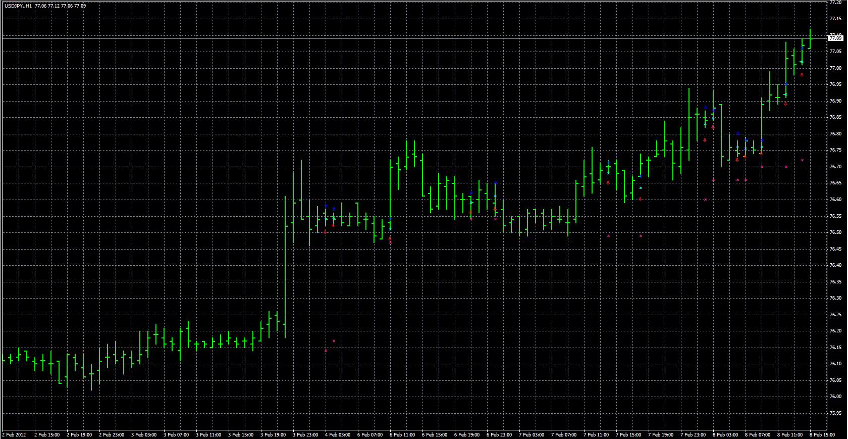 Zmfx forex trend indicator
