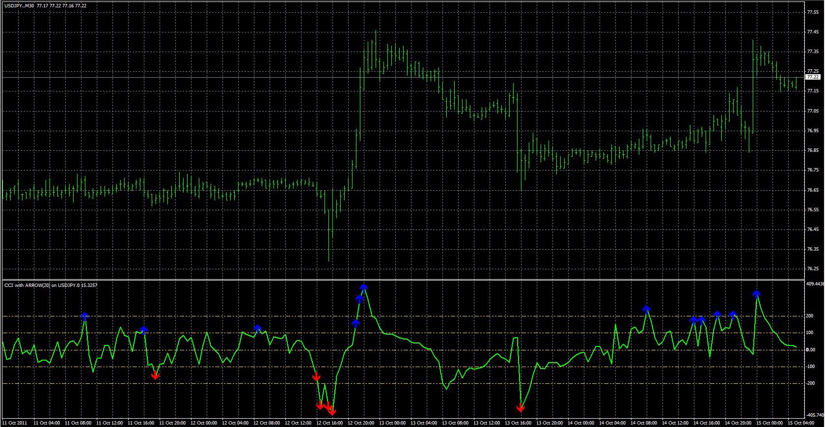 Deviation dot indicator mt4