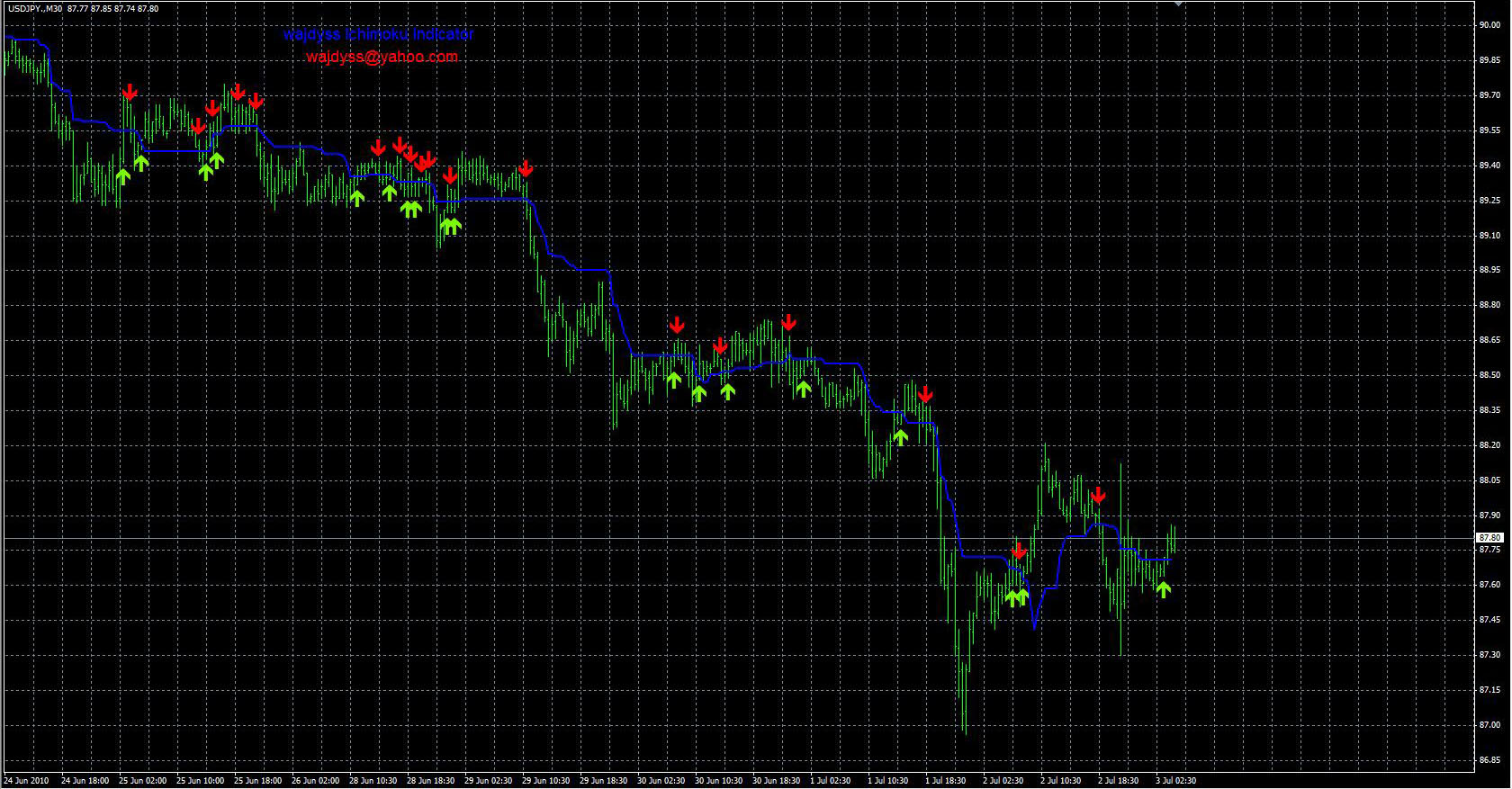 FX with MT4 [MT4 Indicator images 12]