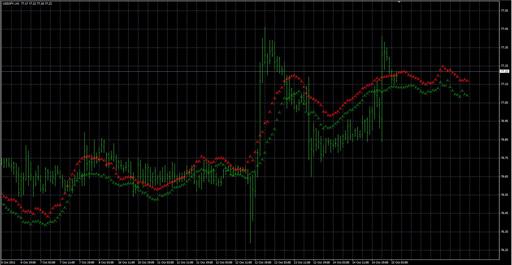 Rdi forex forecast indicator