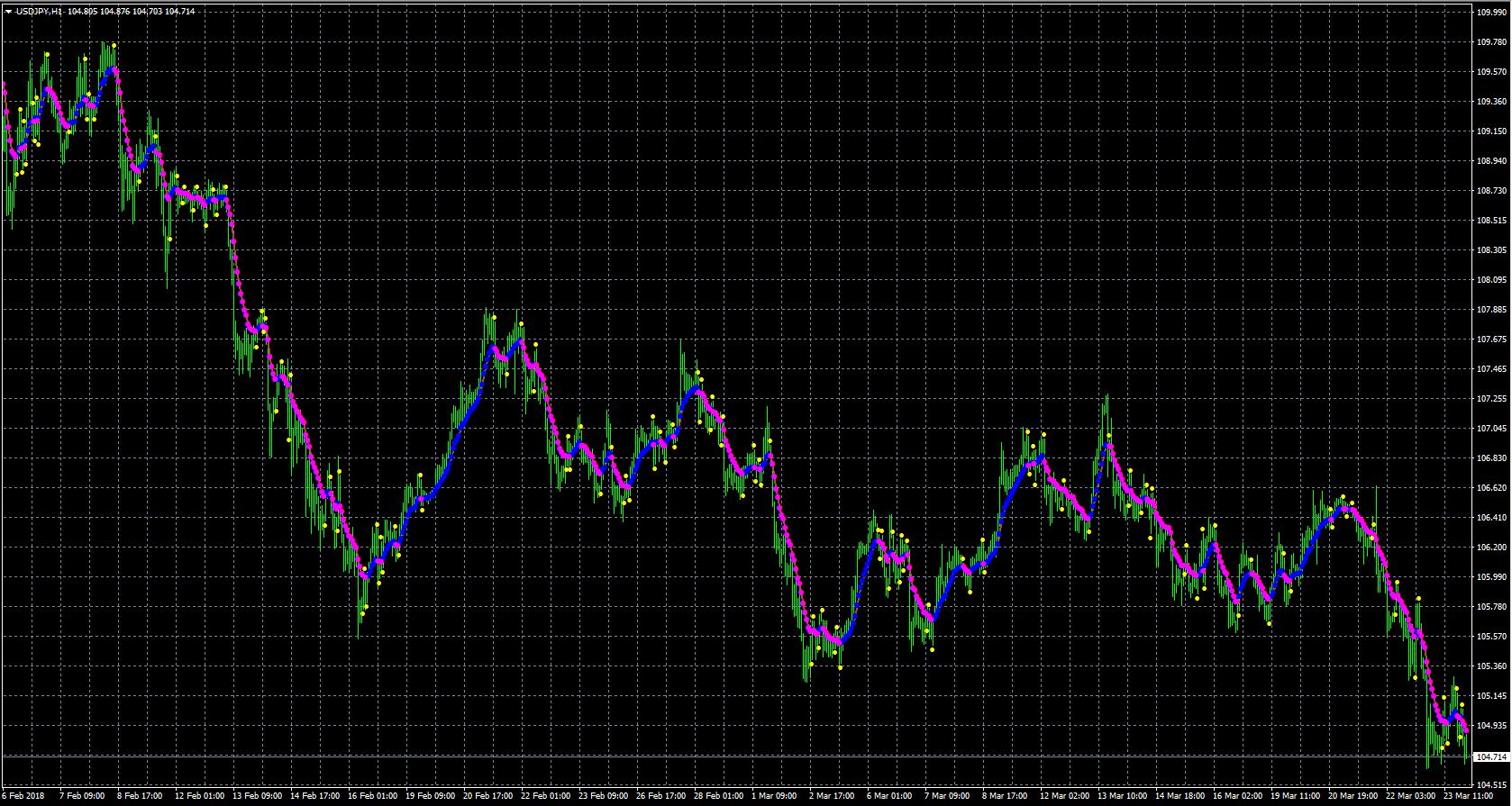Mt4 fibonacci buy sell indicator
