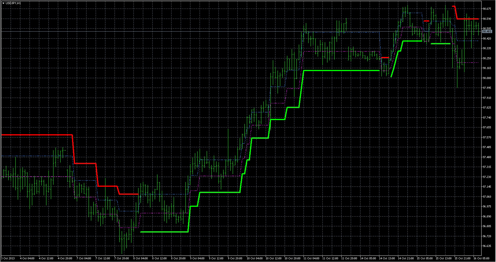 FX with MT5 [MT5 Indicator lists A]