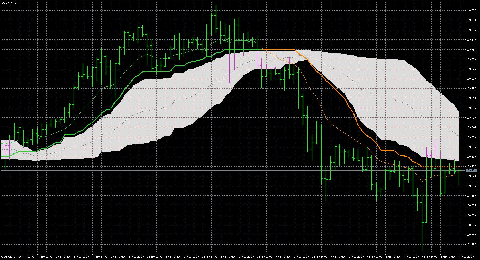 Gann indicator mt5