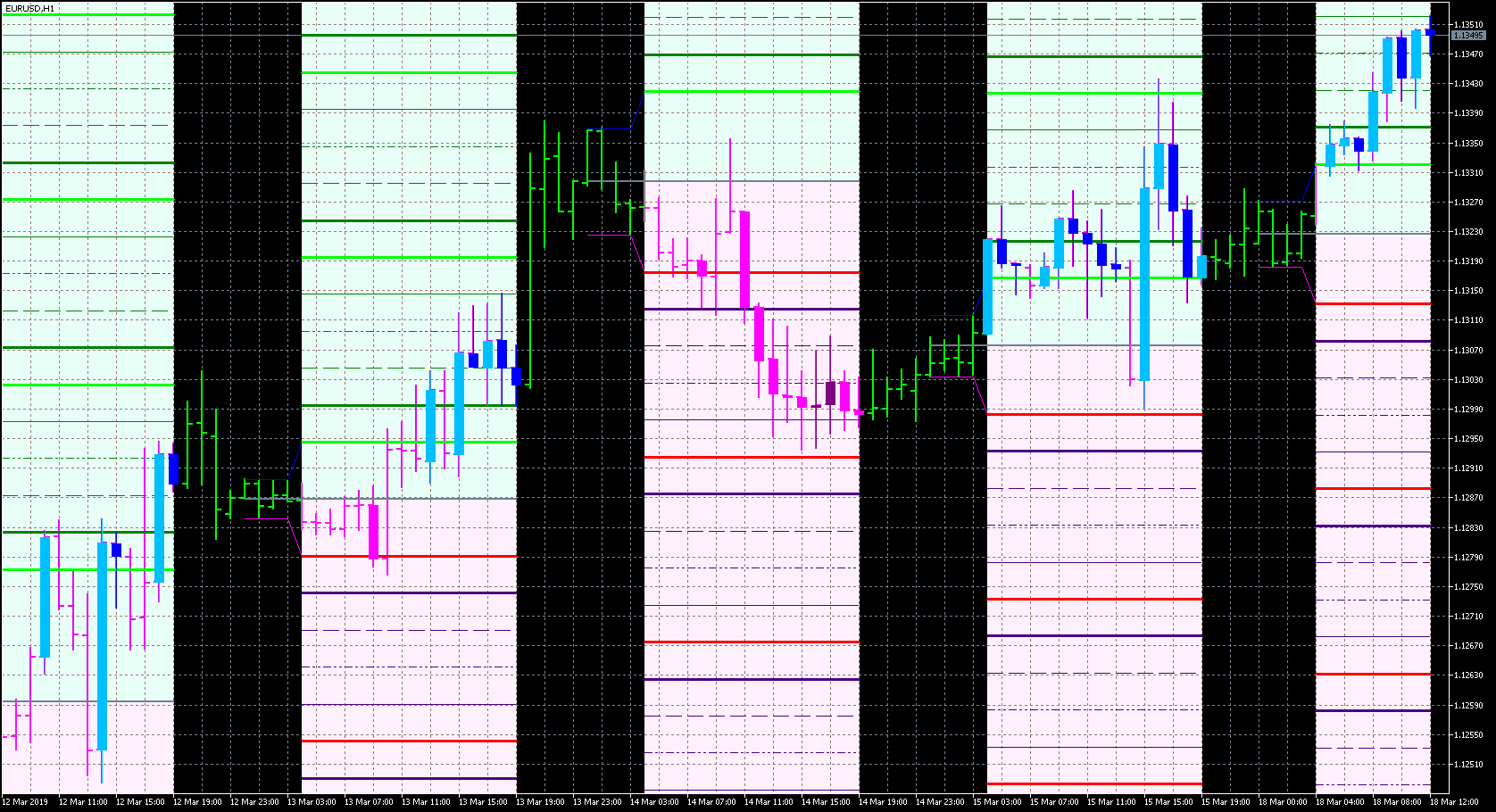 FX with MT5 [MT5 Indicator images 5]