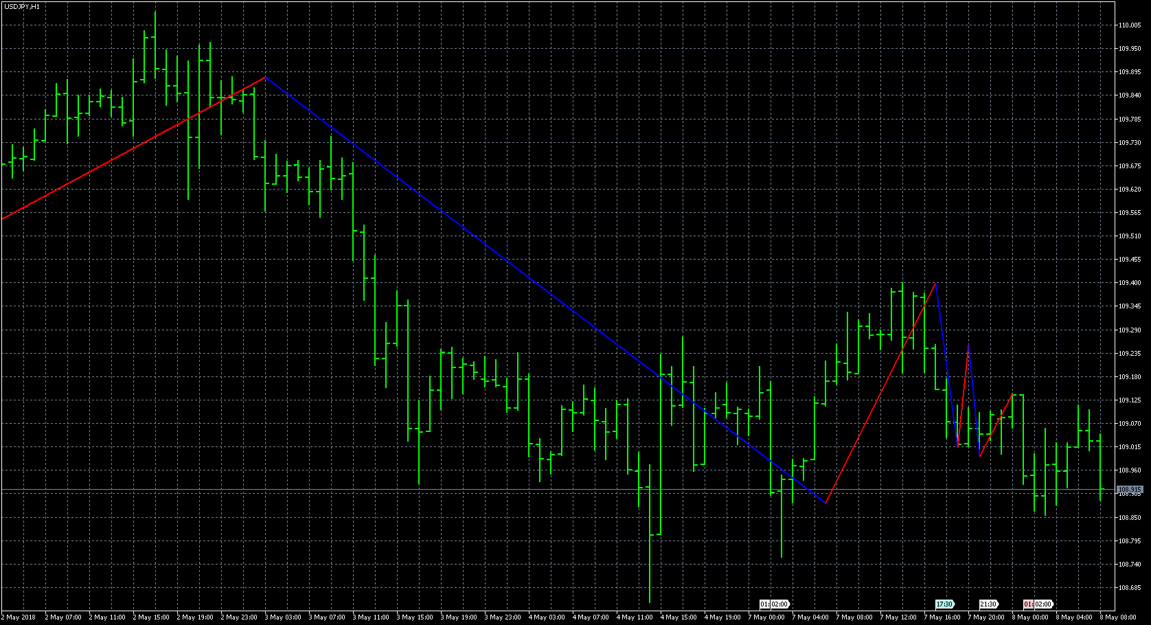 FX with MT5 [MT5 Indicator lists M]