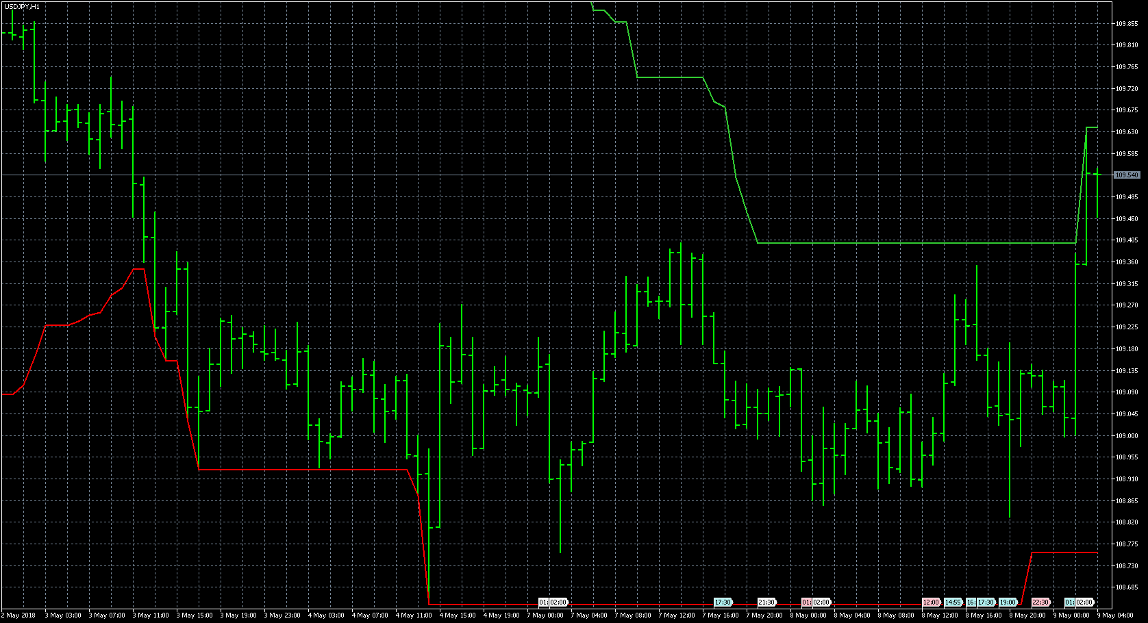 FX with MT5 [MT5 Indicator lists P]