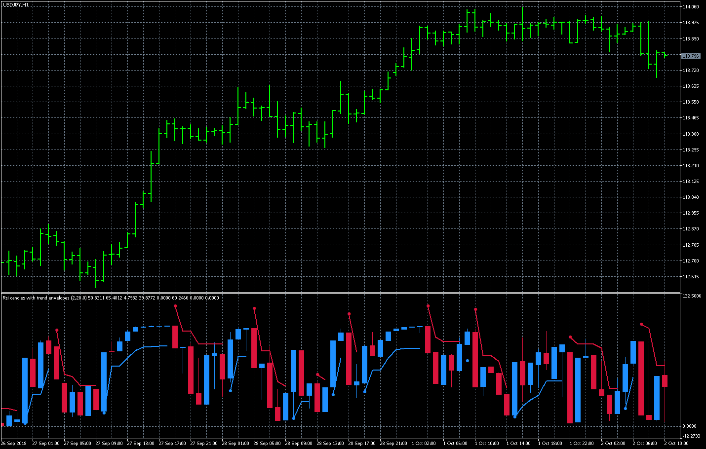 FX with MT5 [MT5 Indicator lists R]