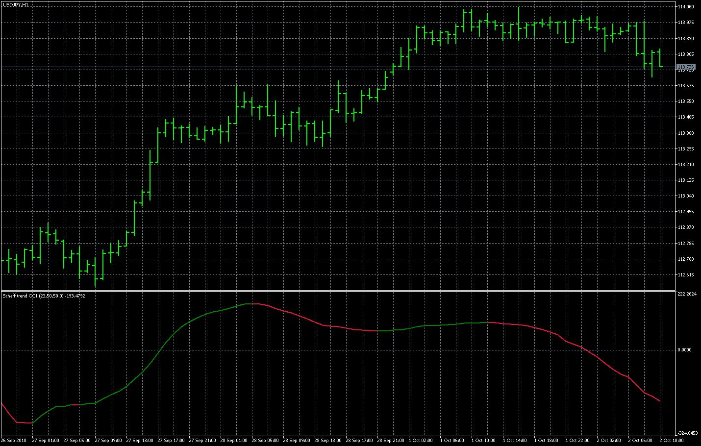 FX with MT5 [MT5 Indicator lists S]