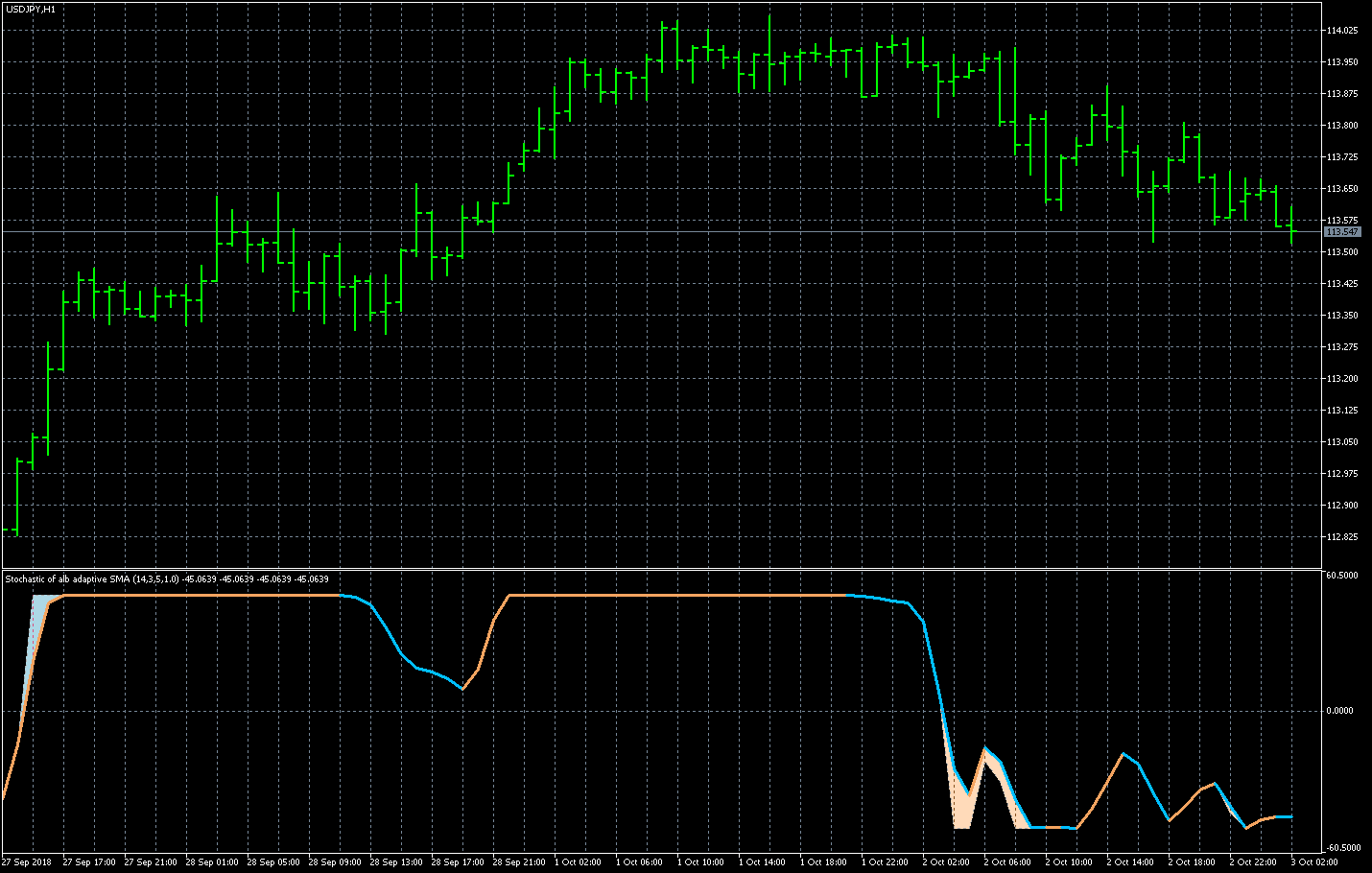 FX with MT5 [MT5 Indicator images 6]