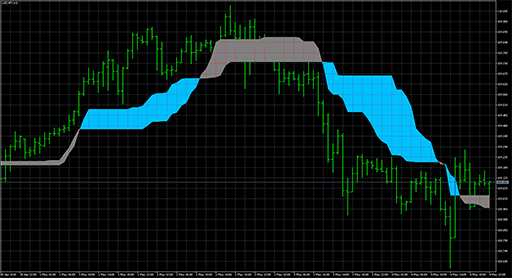 How to Use Bollinger Bands - blogger.com